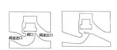 直角阀门和S型阀门的区别在什么地方