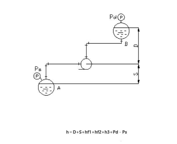 离心泵扬程计算详解