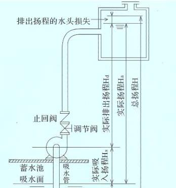 自吸泵和液下泵的有什么不同