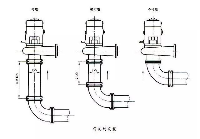 装泵时管道的基本参数要求怎样判断运行中泵口径多大