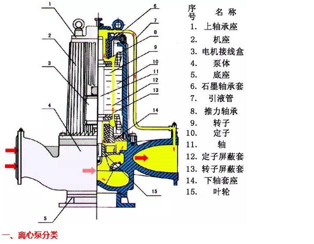 离心泵结构解析