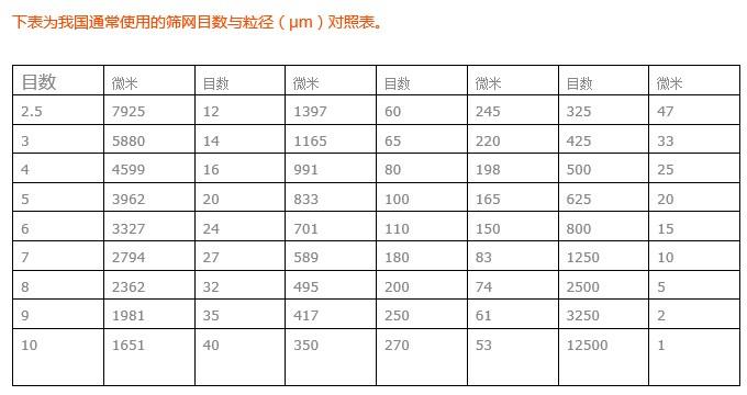 过滤网目数标准机泵行业
