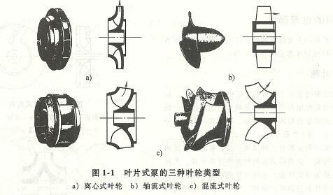 叶片泵的种类及结构形式-1