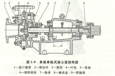 叶片泵的种类及结构形式-2