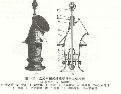 叶片泵的种类及结构形式-3